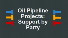 "Image for Infographic ""Oil Pipeline Projects Supported by Party"" by Global Public Affairs"