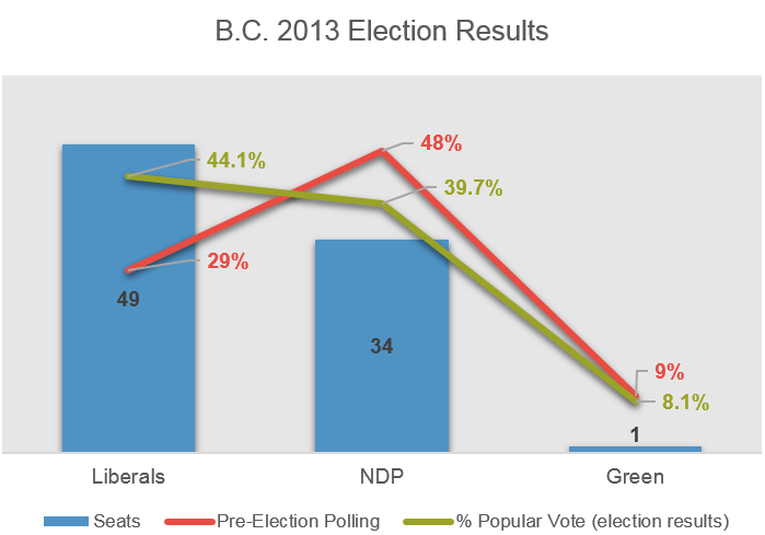 BC 2013 Election Results